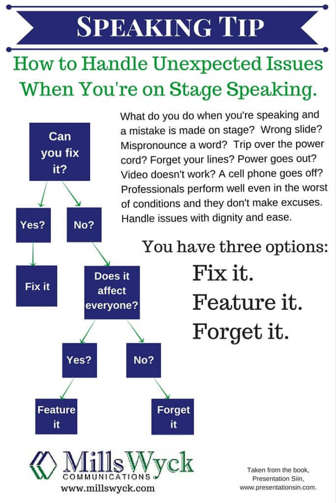 Infographic.FixIt.FeatureIt.ForgetIt